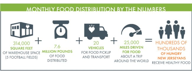 Infographic showing monthly food distribution numbers for Community FoodBank of New Jersey